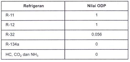 Nilai ODP refrigeran yang dibahas di atas diperlihatkan pada Tabel